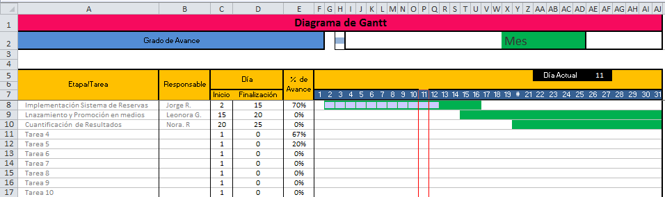Diagrama de Gantt en Excel - Ejemplo