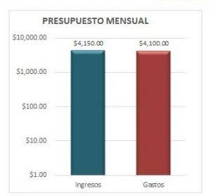 Ejemplo de Análisis de Presupuesto Personal 1