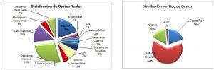 Ejemplo de Analisis de Presupuesto Personal2