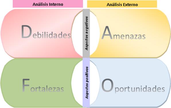 Matriz DAFO o FODA con ejemplos