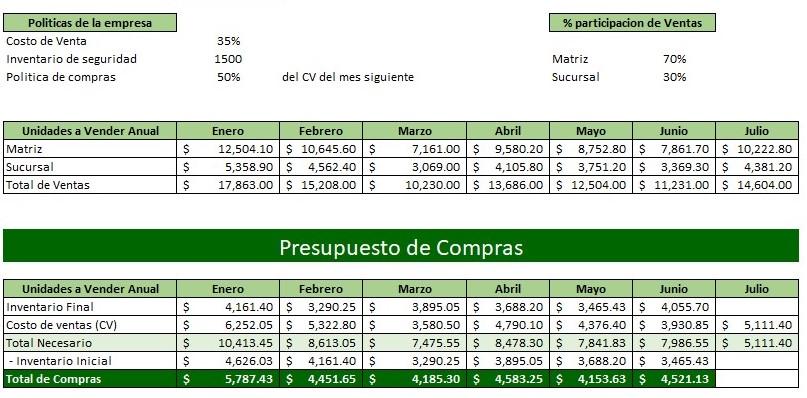 Ejemplo de Presupuesto de Compras