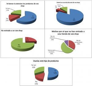 Estudio de Mercado - Gráficas Encuestados