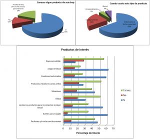 Grafico de estudio de mercado 2