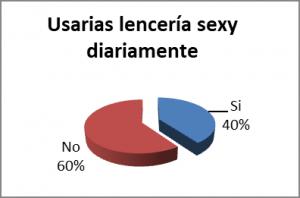 Gráfico 4 - Investigación de Mercado