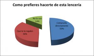 Investigación de Mercado Gráfico 5