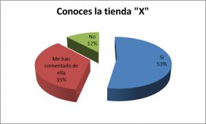 Investigación de Mercado Gráfico 6