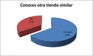 Gráfico 7 - Investigación de Mercado