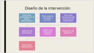 Utilización de esquemas en Presentación Ejecutiva