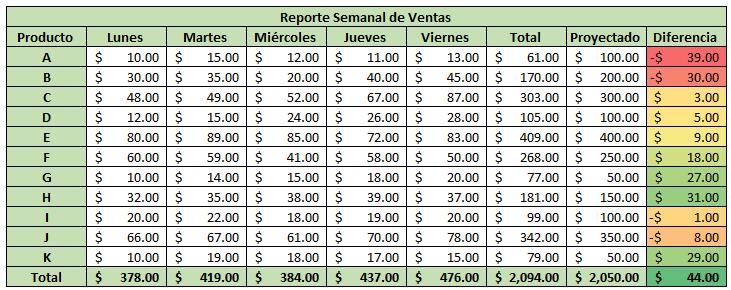 Tabla de formato de reporte de ventas
